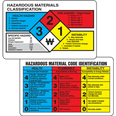 NFPA Pictograms English (2-sided) Wallet Cards